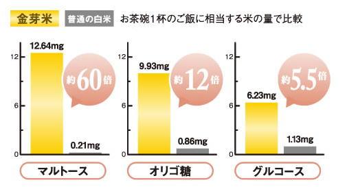 タニタの金芽米 金芽米の特徴・栄養は?