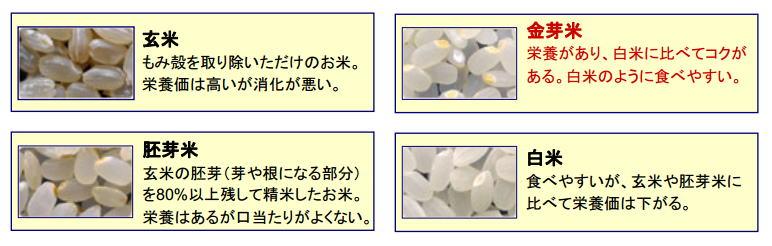 金芽米の栄養 通販